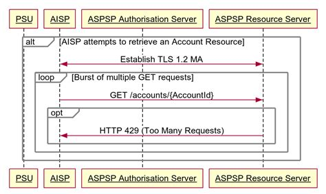 429 too many requests account and transaction api specification v1 1 0 open