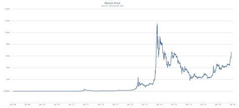 bitcoin quote bitcoin price history chart parlo buenacocina co