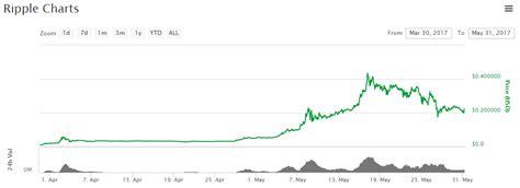 airbnb xrp bitcoin rivaal ripple heeft plots miljarden aan