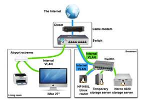 Home Network Design Exle Of A Home Networking Setup With Vlans
