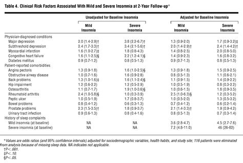 clinical correlates  insomnia  patients  chronic