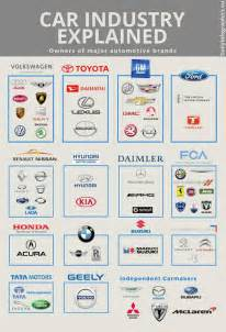 Parent Company Who Owns Who In The Car Industry Autos