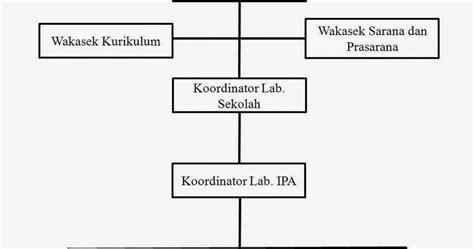Alat Ukur Sigma sop standar oprasional prosedur laboratorium ipa sma sigma fisika