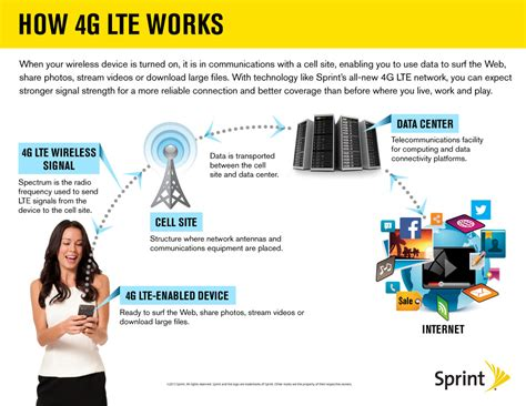 whats better 4g or lte sprint turns on more 4g lte markets expands lte coverage