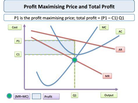 monopoly price and output for a monopolist tutor2u profit maximisation economics tutor2u