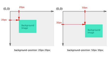 background position a primer to background positioning in css adobe