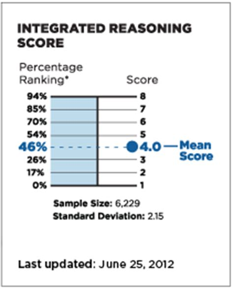 Harvard Mba Ir Gmat Score by Initial Integrated Reasoning Percentiles Released