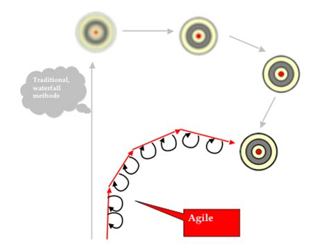 Executive Mba Vs Pmp by Guerilla Project Management Agile Versus Waterfall