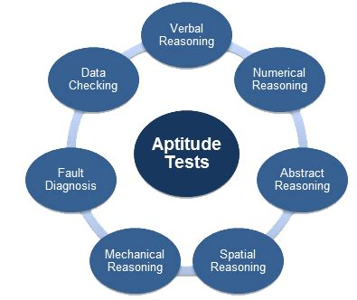 aptitude test how to succeed in aptitude tests mindauthor