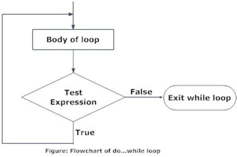 flowchart for while loop in c looping statements computer programming