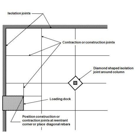 100 cus drive florham park 2nd floor conduit signs lease locating rebar in concrete walls concrete scanning rebar