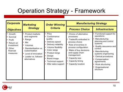 layout strategy definition in operations management operations strategy