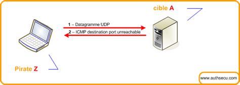 tcp ip scanner les scanner de ports tcp et udp frameip