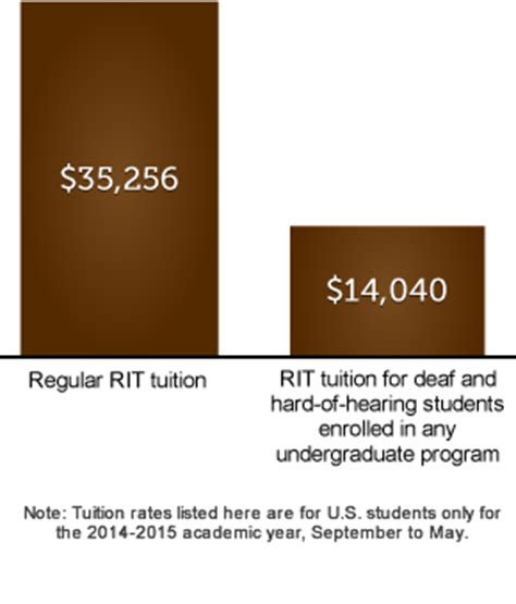 Rit Financial Aid Office by Rit Ntid Tuition Financial Aid
