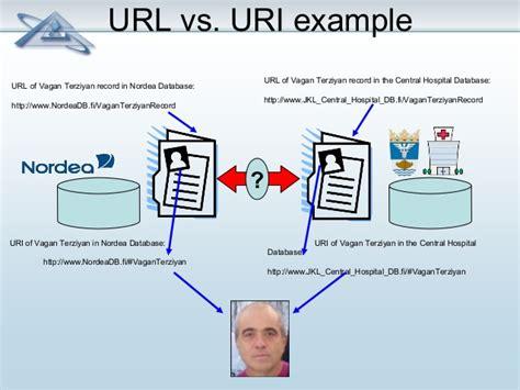 uri template semantic web