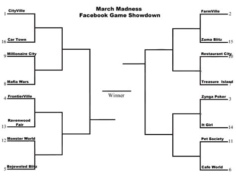march madness bracket names funny funny bracket names for march madness