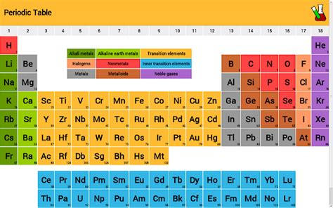 Periodic Table Of Elements With Names And Symbols Clear