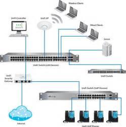 ubiquiti home network design sys2u com xpert zone แสดงกระท 20 2 ต งค า ubiquiti us 24 250w ผ าน software unifi