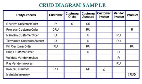 Organization Tips by Building Crud Diagrams