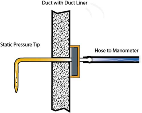 pressure reading in a ducting what are the differences between a pitot tube and a static