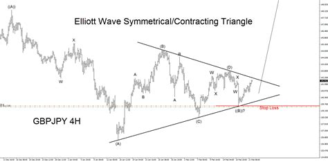 Triangle Wave Pattern | gbpjpy pair elliott wave bullish triangle scenarios