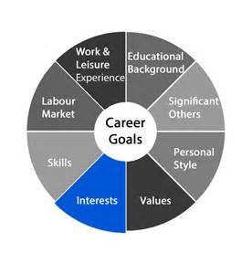 career wheel template career flare find your career flare your interests