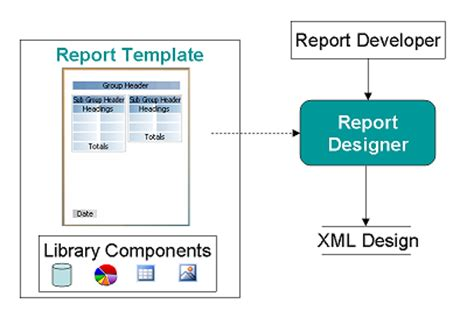 birt report templates using eclipse birt report libraries and templates