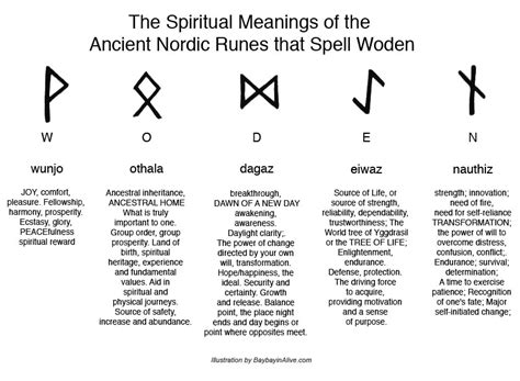 nordic design meaning ancient viking symbols parallels the magical meaning of