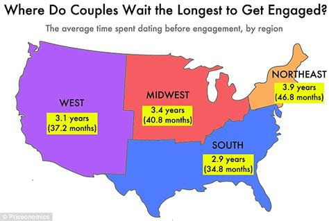 average length of a average waits three years before getting engaged