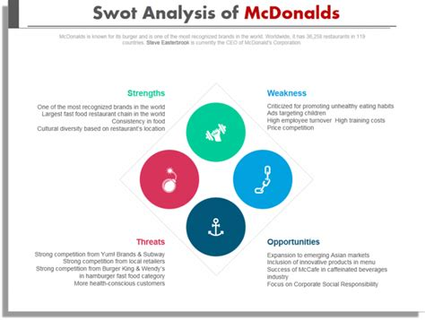 8 steps to create a superb swot analysis template in