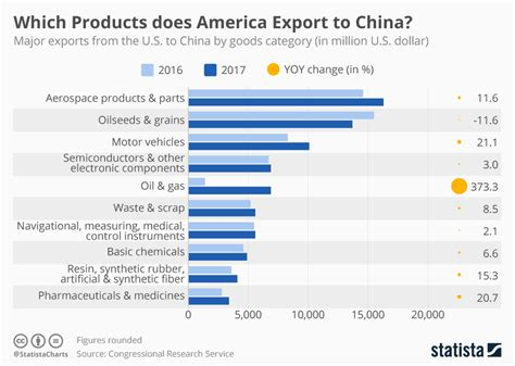 chart  products  america export  china statista