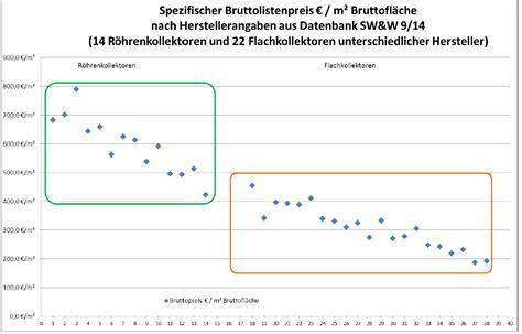 Kosten Pro Quadratmeter Neubau by Preis Pro Quadratmeter Berechnen Streifenfundament Kosten