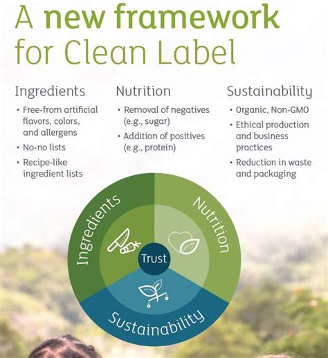 kirrey fnd labels kerry unveils clean label consumer research