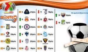 Liga Mexicana Table by Liga Mx