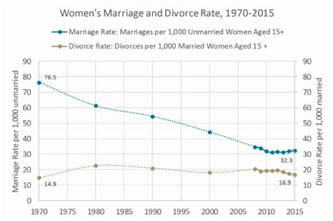 marriage and divorce rates graph u s divorce rate plummets to 35 year low breitbart