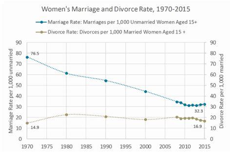 divorce rate 2016 u s divorce rate plummets to 35 year low breitbart