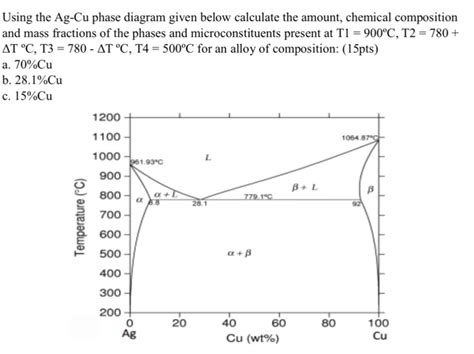 ag cu phase diagram solved using the ag cu phase diagram given below calculat