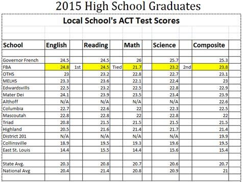 report card sles high school school report card baptist academy o fallon il