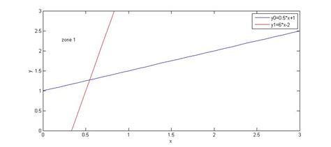 oblique lines graphing functions how to define a meshgrid x y