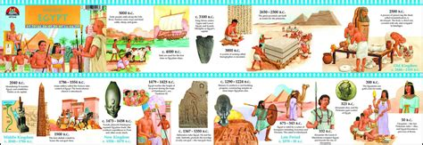 ancient world history timeline for kids ancient egypt timeline complete overview for february 2018