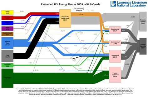 diagram of energy flow alaska gas pipeline perspective