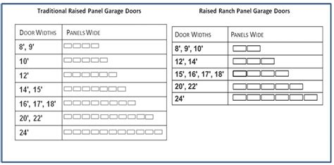 Overhead Garage Door Sizes Raised Panel Garage Door Installation Atlanta Ga Css Garage Doors
