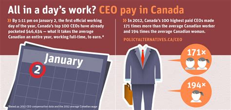 All In A Days Work 2 by Infographic All In A Day S Work Canadian Centre For