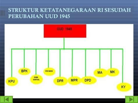 Konstitusi Indonesia Prosedur Sistem Perubahan Sebelum Dan Sesudah sistem pemerintahan indonesia