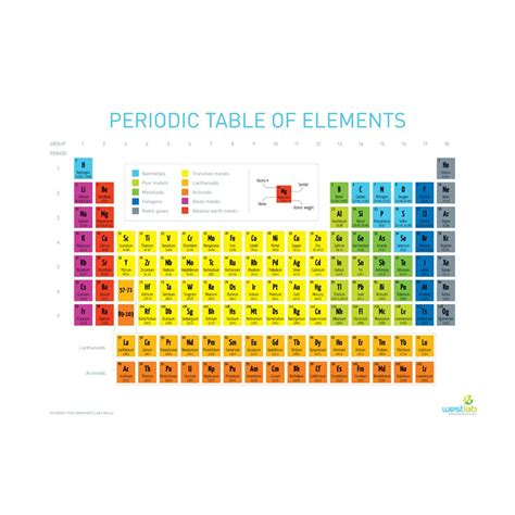 periodic table fabric westlab