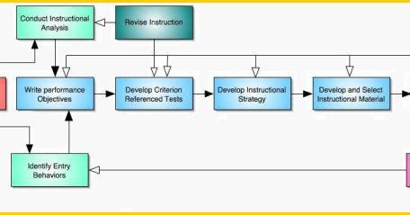 desain database menggunakan model rea model model desain pembelajaran info terbaru