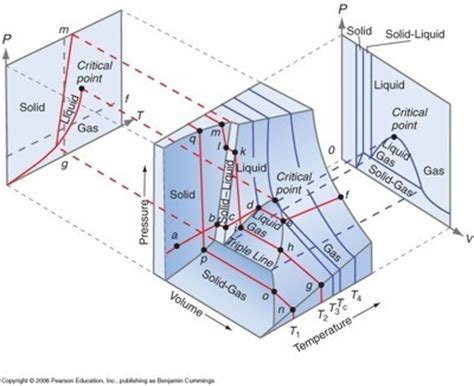 pvt phase diagram what is a 3d phase diagram exle