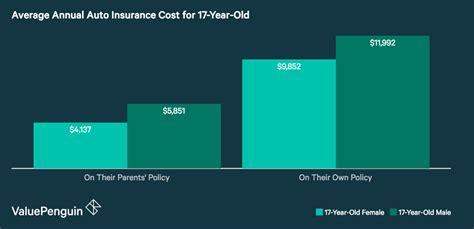 car insurance    year  valuepenguin