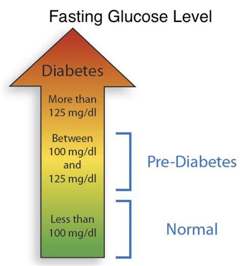 test glicemia glicemia a digiuno scopri quali sono i valori normali