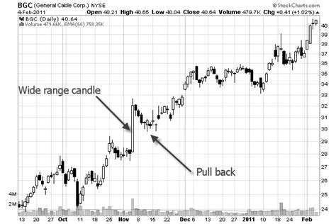 www swing trade stocks com how to identify support and resistance levels on a stock chart
